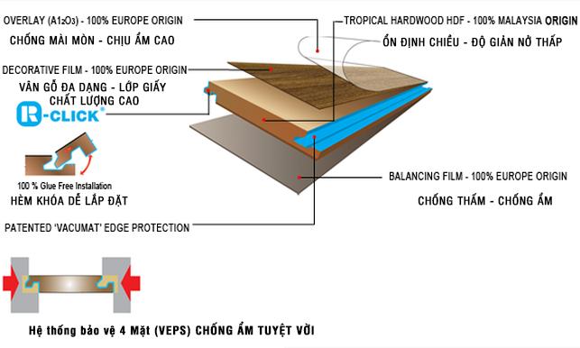 cấu tạo sàn gỗ vario