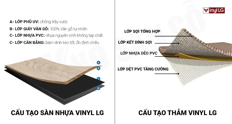 cấu tạo sàn nhựa vinyl LG