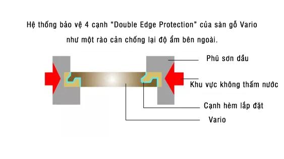 hệ thống bảo vệ 4 cạnh của sàn gỗ vario