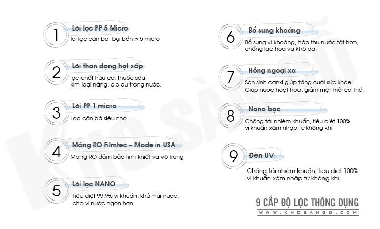 9 cấp độ lọc máy lọc nước ABP