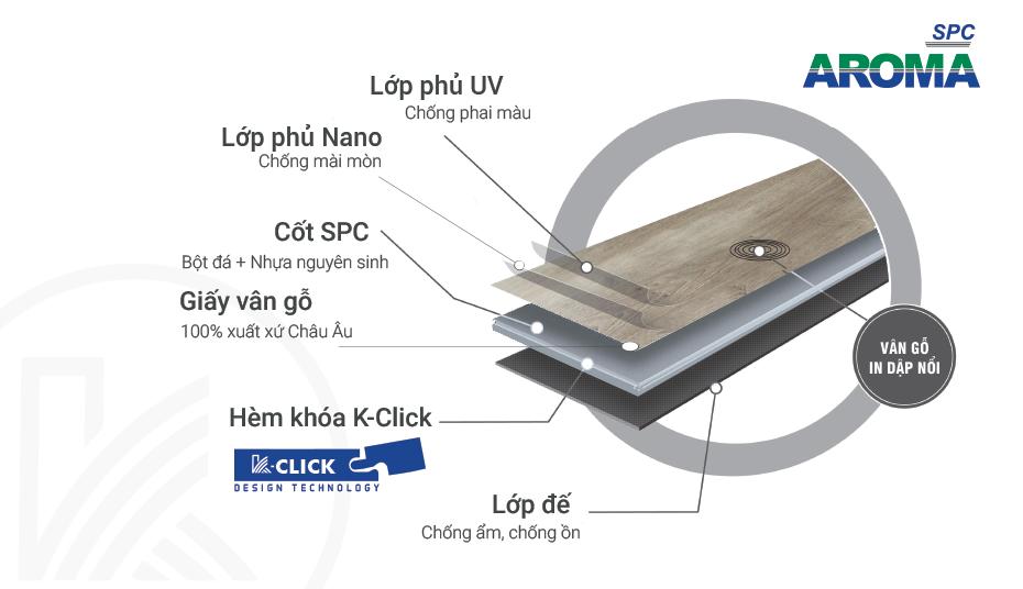cấu tạo sàn nhựa Aroma spc