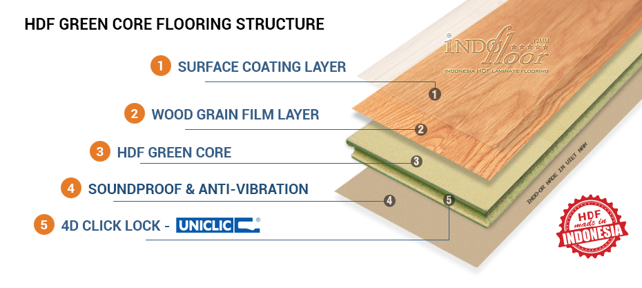 indo-or 12mm flooring structure