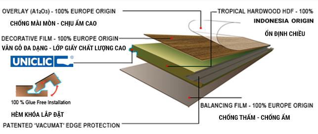 tính năng sàn gỗ vario