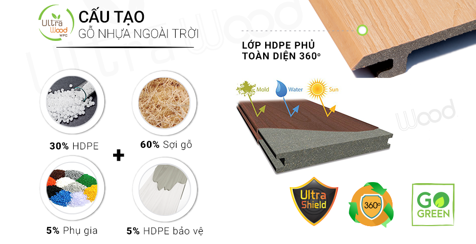 cấu tạo gỗ nhựa ultrawood