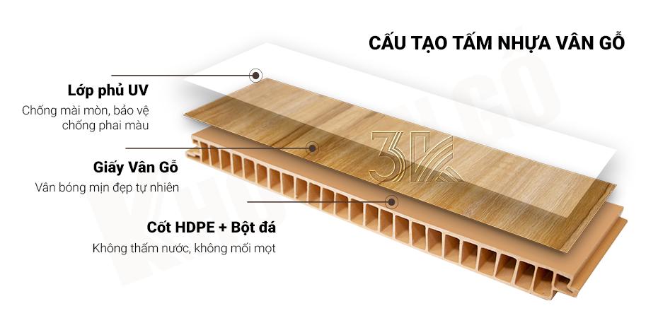 cấu tạo ván nhựa vân gỗ 3K