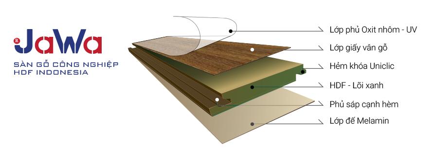 cấu tạo sàn gỗ jawa indo