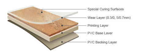 Galaxy Vinyl Flooring - What is lvt flooring made of